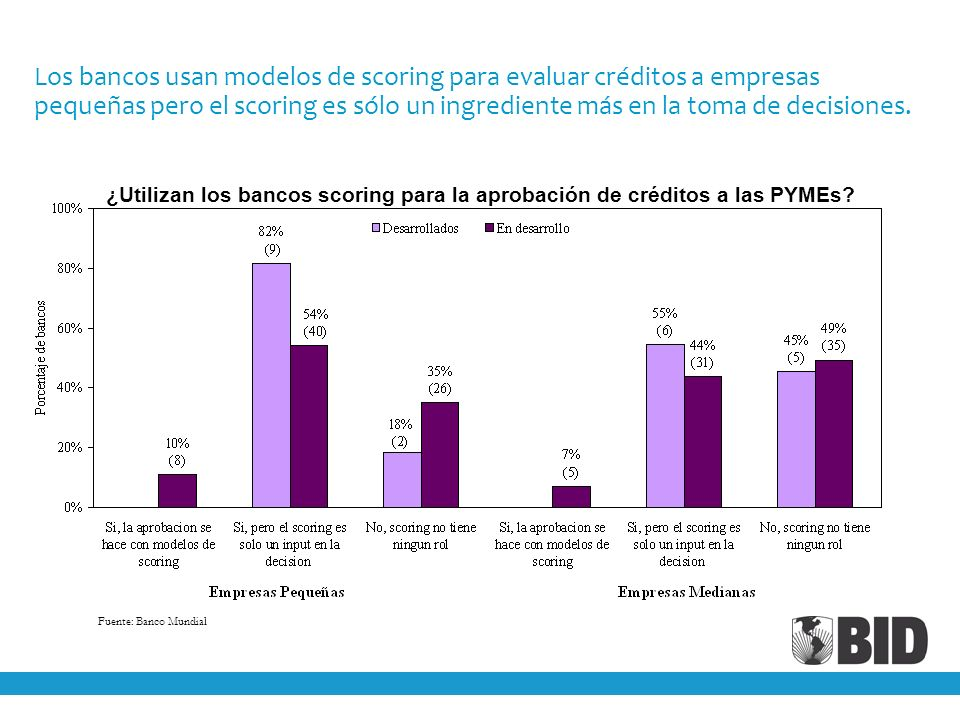 Los bancos usan modelos de scoring para evaluar créditos a empresas pequeñas pero el scoring es sólo un ingrediente más en la toma de decisiones. ¿Uti