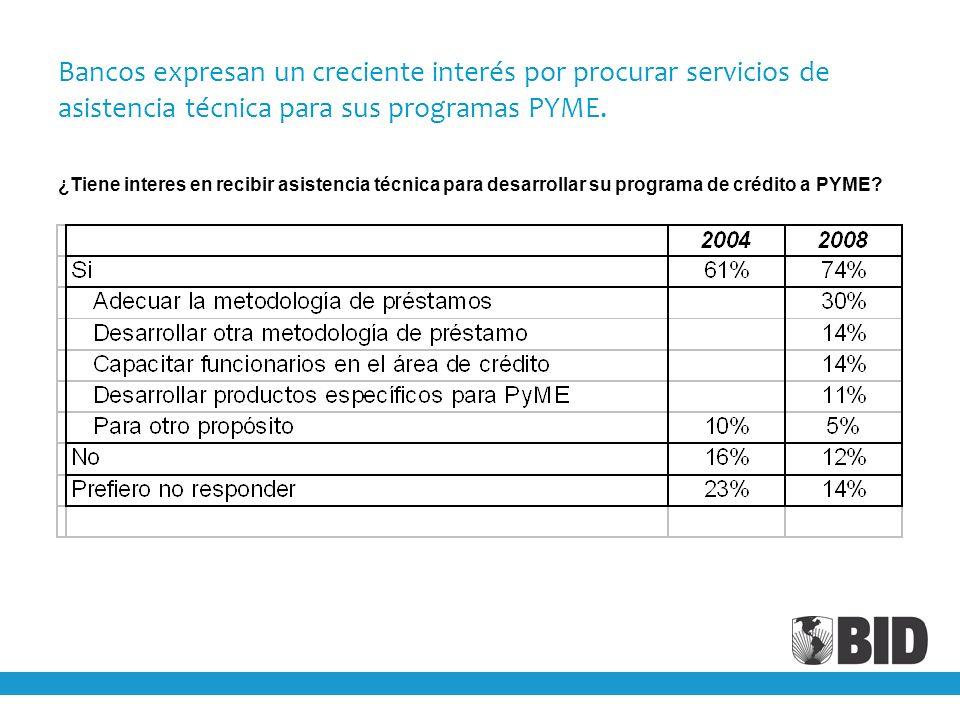 Bancos expresan un creciente interés por procurar servicios de asistencia técnica para sus programas PYME. ¿Tiene interes en recibir asistencia técnic
