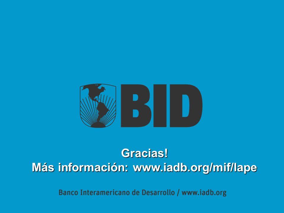 Gracias! Más información: www.iadb.org/mif/lape