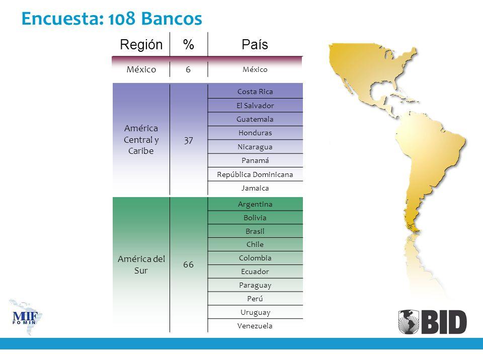 Encuesta: 108 Bancos Región%País México6 América Central y Caribe 37 Costa Rica El Salvador Guatemala Honduras Nicaragua Panamá República Dominicana J
