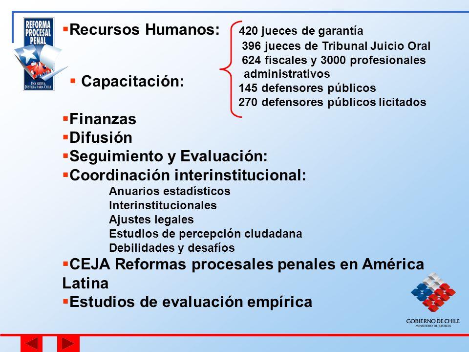 Recursos Humanos: 420 jueces de garantía 396 jueces de Tribunal Juicio Oral 624 fiscales y 3000 profesionales administrativos 145 defensores públicos