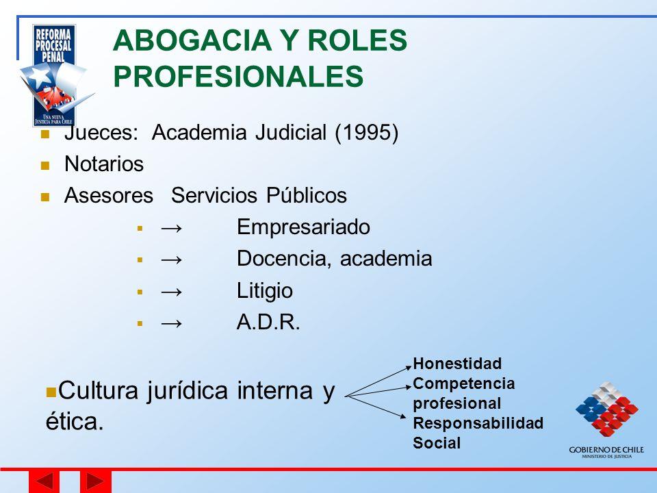 ABOGACIA Y ROLES PROFESIONALES Jueces: Academia Judicial (1995) Notarios AsesoresServicios Públicos Empresariado Docencia, academia Litigio A.D.R. Cul