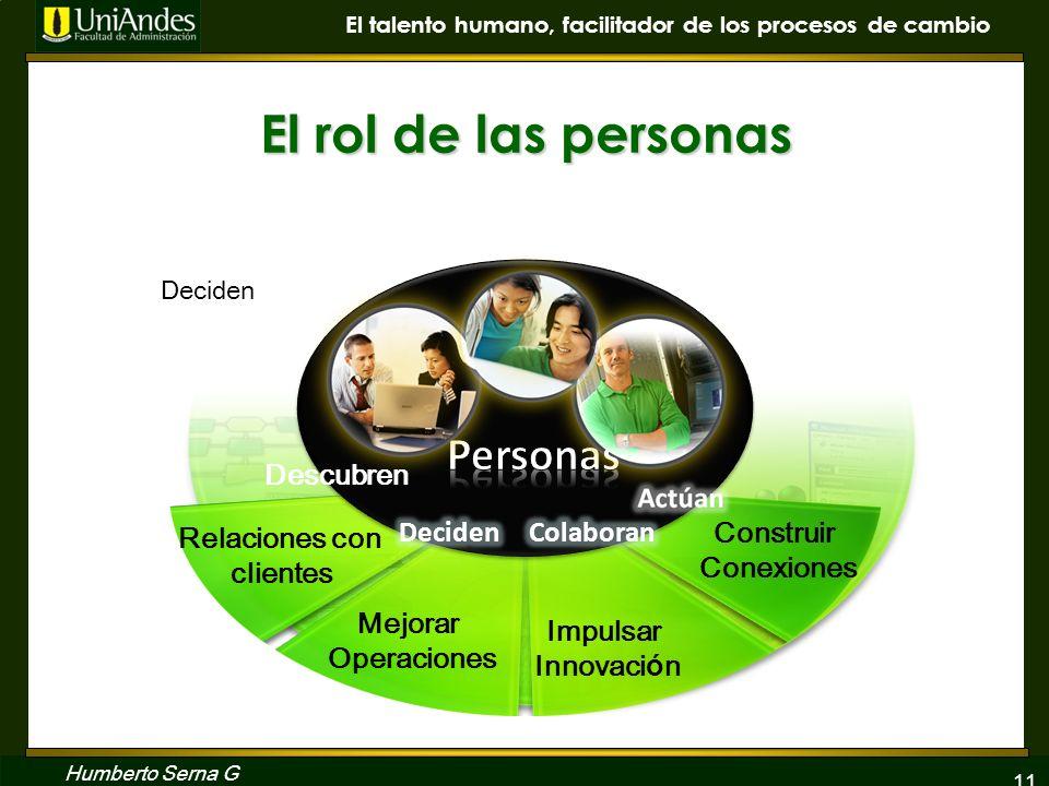 11 El talento humano, facilitador de los procesos de cambio Humberto Serna G El rol de las personas Descubren Relaciones con clientes Deciden Mejorar
