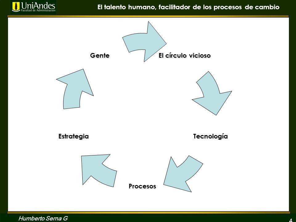 4 El talento humano, facilitador de los procesos de cambio Humberto Serna G El círculo vicioso Tecnología Procesos Estrategia Gente