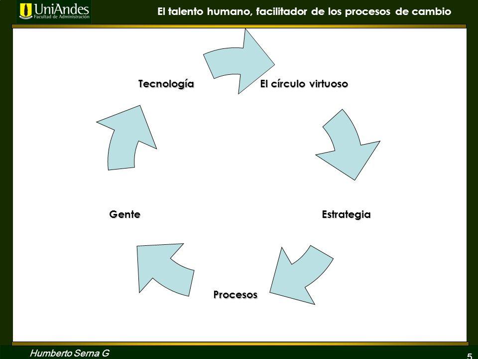 5 El talento humano, facilitador de los procesos de cambio Humberto Serna G El círculo virtuoso Estrategia Procesos Gente Tecnología
