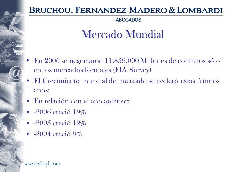 www.bfmyl.com Mercado Mundial En 2006 se negociaron 11.859.000 Millones de contratos sólo en los mercados formales (FIA Survey) El Crecimiento mundial