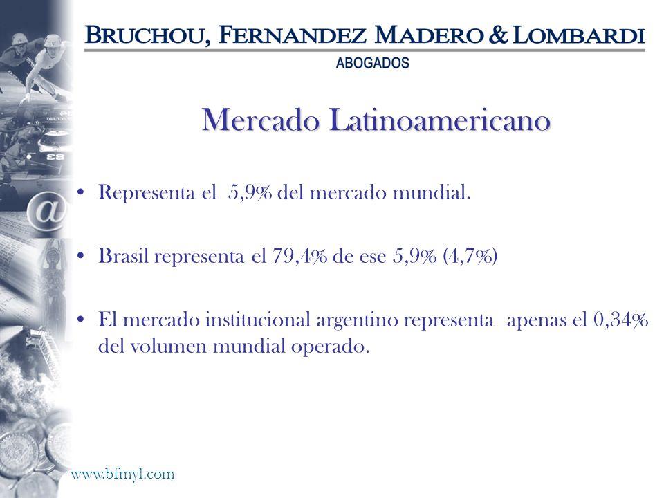 www.bfmyl.com Mercado Latinoamericano Representa el 5,9% del mercado mundial. Brasil representa el 79,4% de ese 5,9% (4,7%) El mercado institucional a