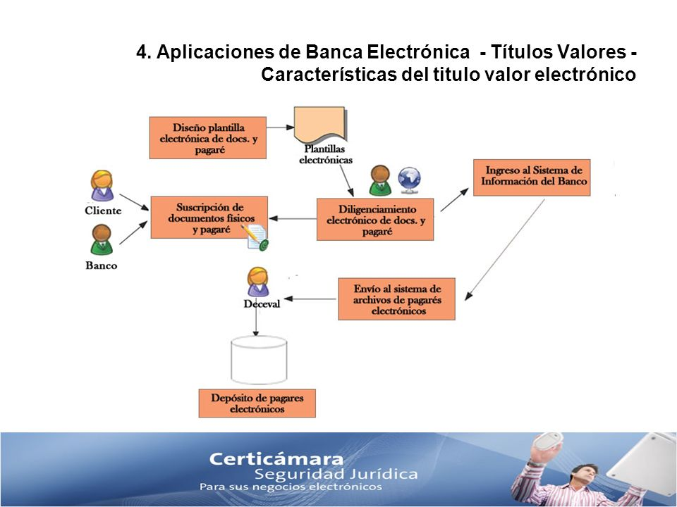 4. Aplicaciones de Banca Electrónica - Títulos Valores - Características del titulo valor electrónico