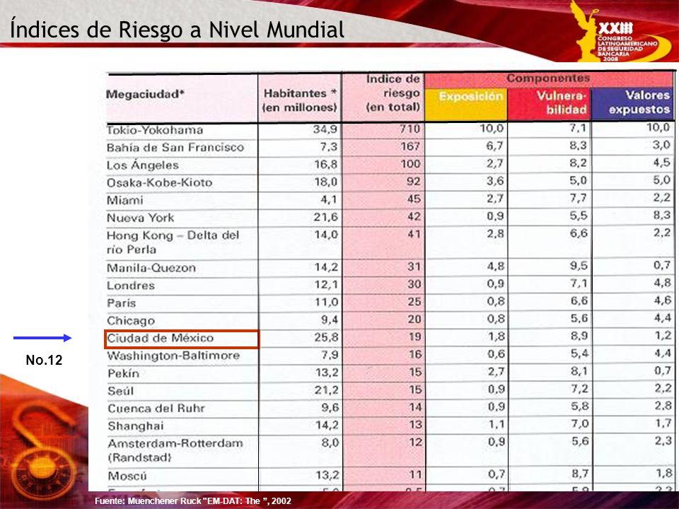 Índices de Riesgo a Nivel Mundial Fuente: Muenchener Ruck