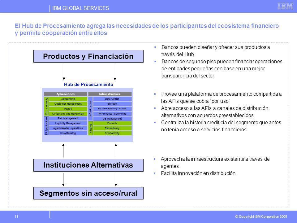 IBM GLOBAL SERVICES © Copyright IBM Corporation 2008 11 El Hub de Procesamiento agrega las necesidades de los participantes del ecosistema financiero