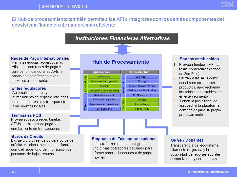 IBM GLOBAL SERVICES © Copyright IBM Corporation 2008 12 El Hub de procesamiento también permite a las AFI a integrarse con los demás componentes del e