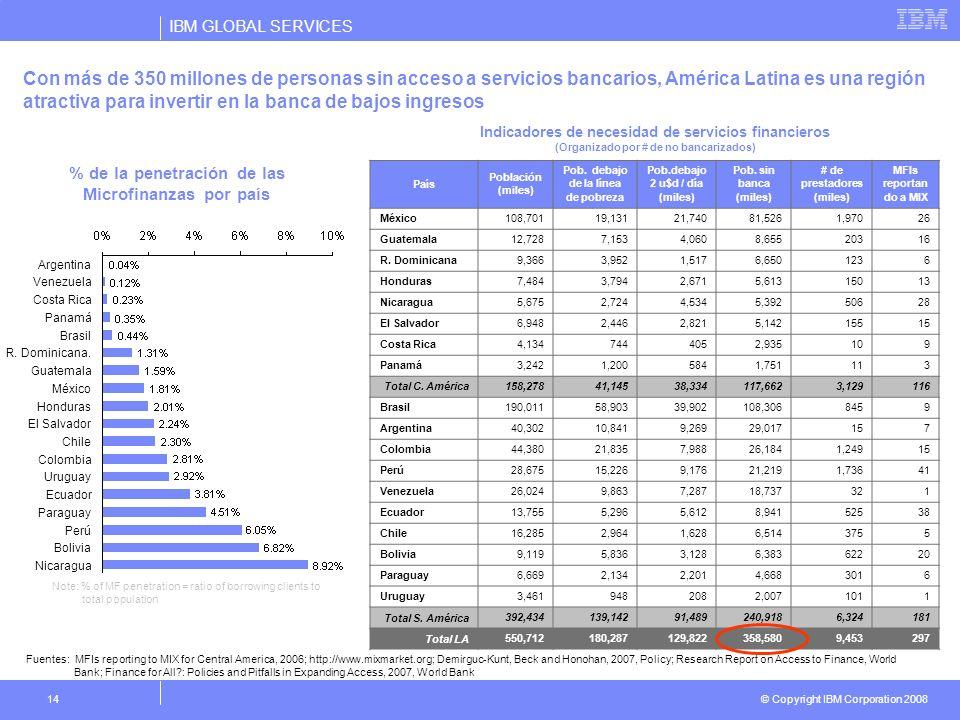 IBM GLOBAL SERVICES © Copyright IBM Corporation 2008 14 Con más de 350 millones de personas sin acceso a servicios bancarios, América Latina es una re