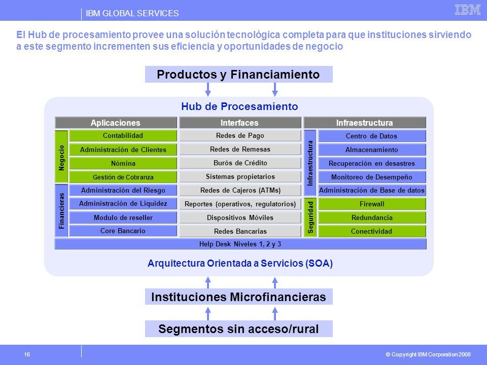 IBM GLOBAL SERVICES © Copyright IBM Corporation 2008 16 El Hub de procesamiento provee una solución tecnológica completa para que instituciones sirvie
