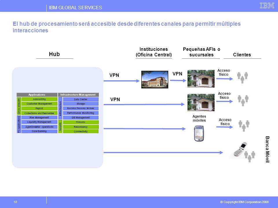 IBM GLOBAL SERVICES © Copyright IBM Corporation 2008 18 El hub de procesamiento será accesible desde diferentes canales para permitir múltiples intera