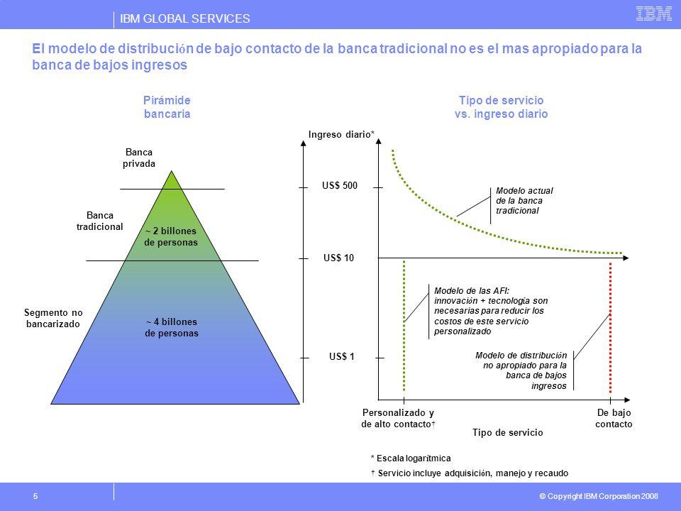 IBM GLOBAL SERVICES © Copyright IBM Corporation 2008 5 El modelo de distribuci ó n de bajo contacto de la banca tradicional no es el mas apropiado par