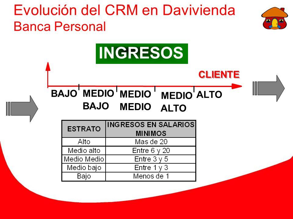 Evolución del CRM en Davivienda Banca Personal BAJO MEDIO BAJO MEDIO ALTO CLIENTE INGRESOS
