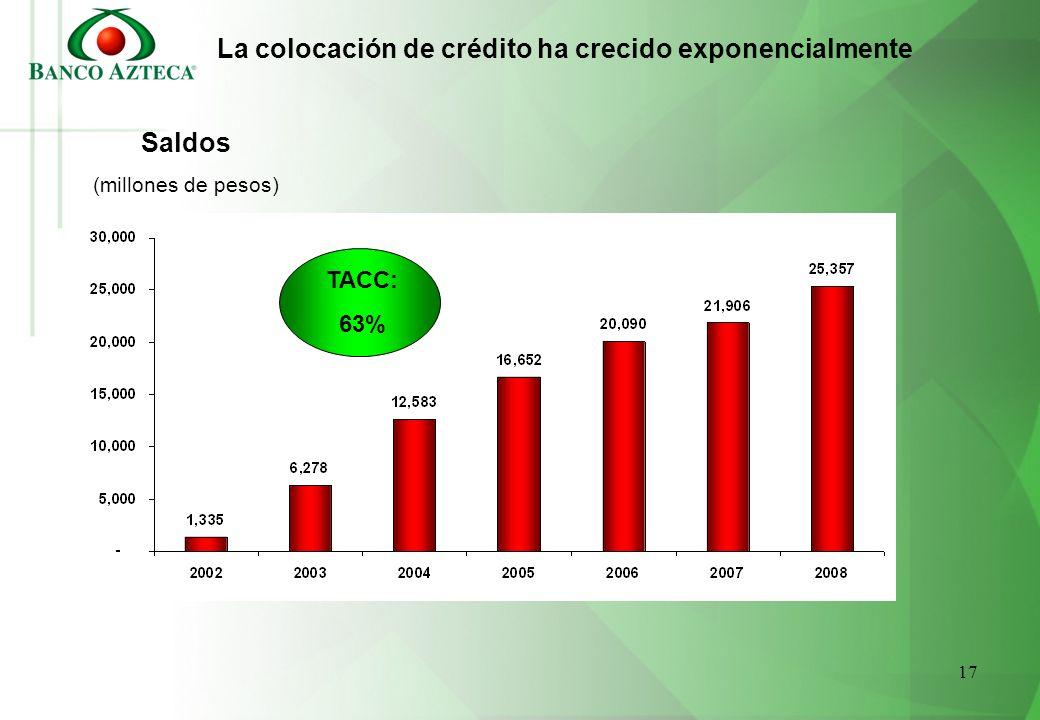 17 La colocación de crédito ha crecido exponencialmente Saldos (millones de pesos) TACC: 63%