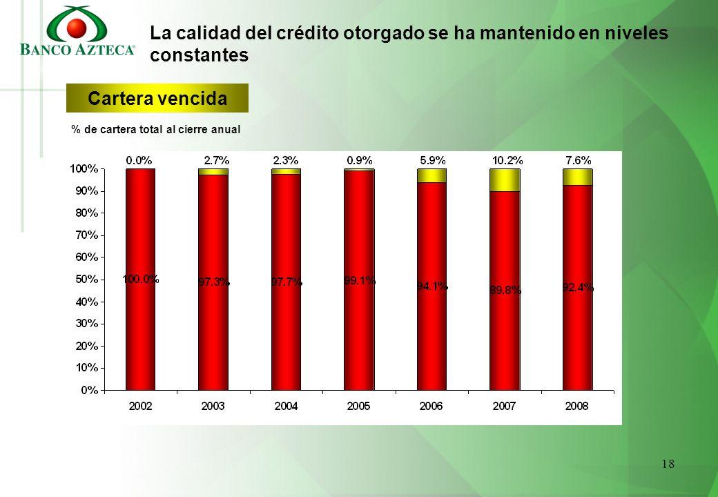 18 La calidad del crédito otorgado se ha mantenido en niveles constantes Cartera vencida % de cartera total al cierre anual