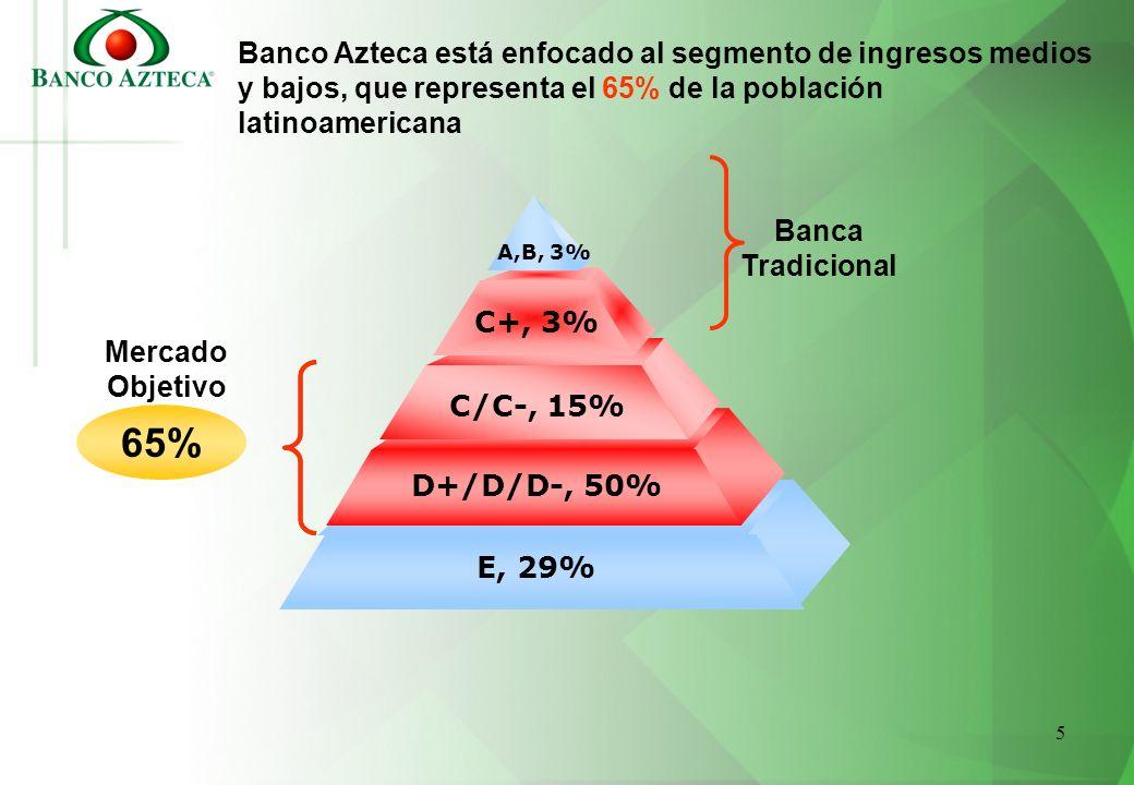 5 Banco Azteca está enfocado al segmento de ingresos medios y bajos, que representa el 65% de la población latinoamericana E, 29% D+/D/D-, 50% C/C-, 1