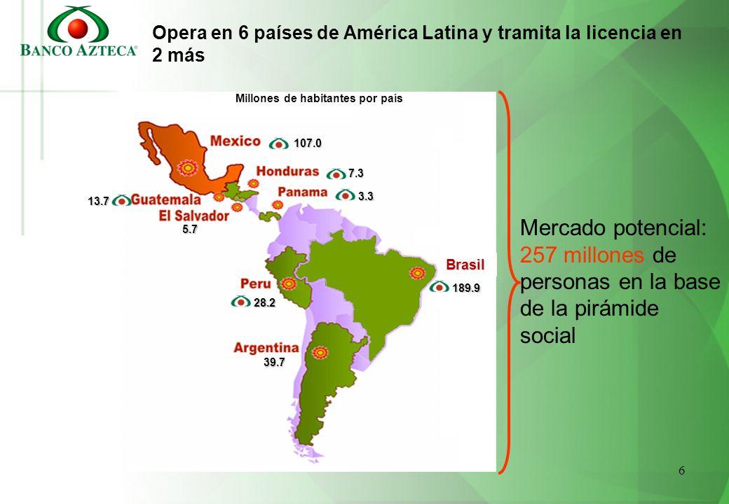 6 Opera en 6 países de América Latina y tramita la licencia en 2 más Brasil 107.0 13.7 7.3 28.2 3.3 39.7 189.9 5.7 Millones de habitantes por país Mer
