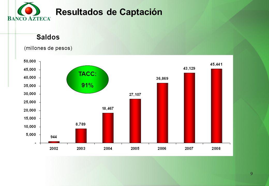 9 Resultados de Captación Saldos (millones de pesos) TACC: 91%