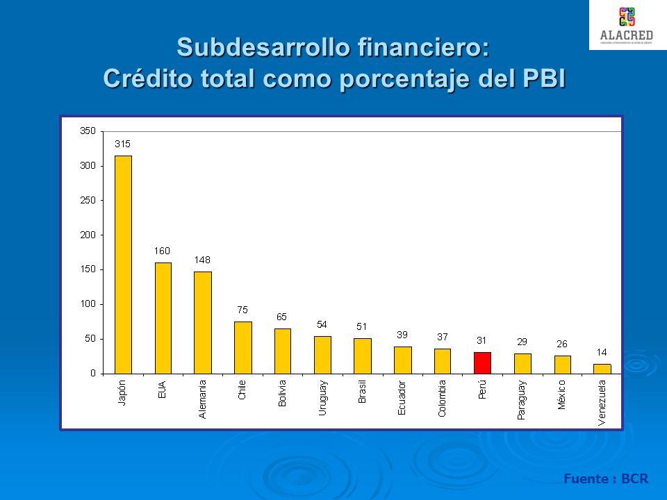 Subdesarrollo financiero: Crédito total como porcentaje del PBI Fuente : BCR