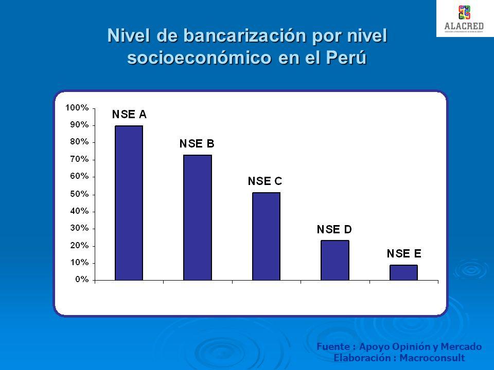 EL MERCADO DEL MICROCREDITO EN EL PERU BANCARIZACION Y TASAS DE INTERES En el Perú, más del 50% de la actividad crediticia se da a través de instituciones no reguladas o formales Una mayor formalización de los créditos implica una menor tasa de interés Fuente: BCRP, El Costo del Crédito en el Perú