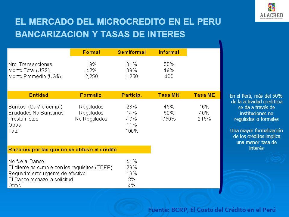 EL MERCADO DEL MICROCREDITO EN EL PERU BANCARIZACION Y TASAS DE INTERES En el Perú, más del 50% de la actividad crediticia se da a través de instituci