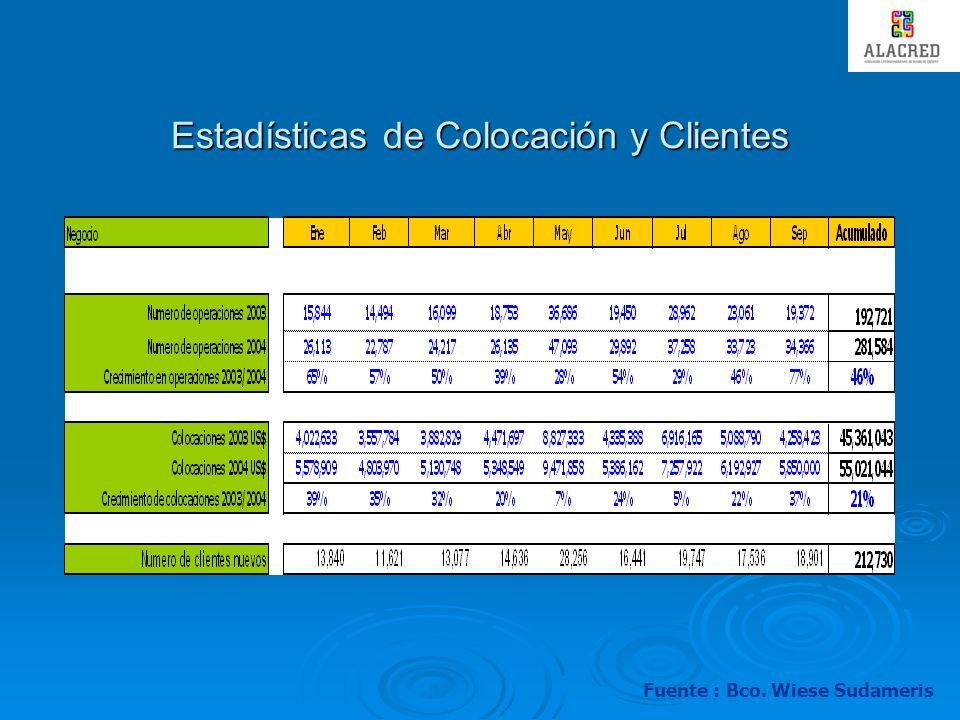 Incremento de la Recaudación Fuente : Bco. Wiese Sudameris