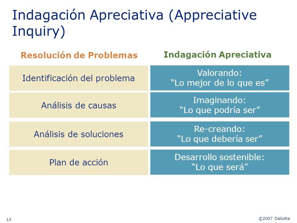 ©2007 Deloitte 13 Resolución de Problemas Indagación Apreciativa Indagación Apreciativa (Appreciative Inquiry) Identificación del problema Valorando: