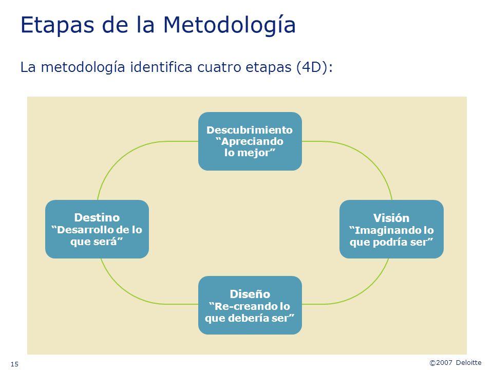 ©2007 Deloitte 15 Etapas de la Metodología La metodología identifica cuatro etapas (4D): Destino Desarrollo de lo que será Diseño Re-creando lo que de