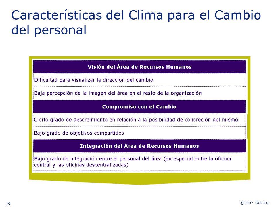©2007 Deloitte 19 Características del Clima para el Cambio del personal