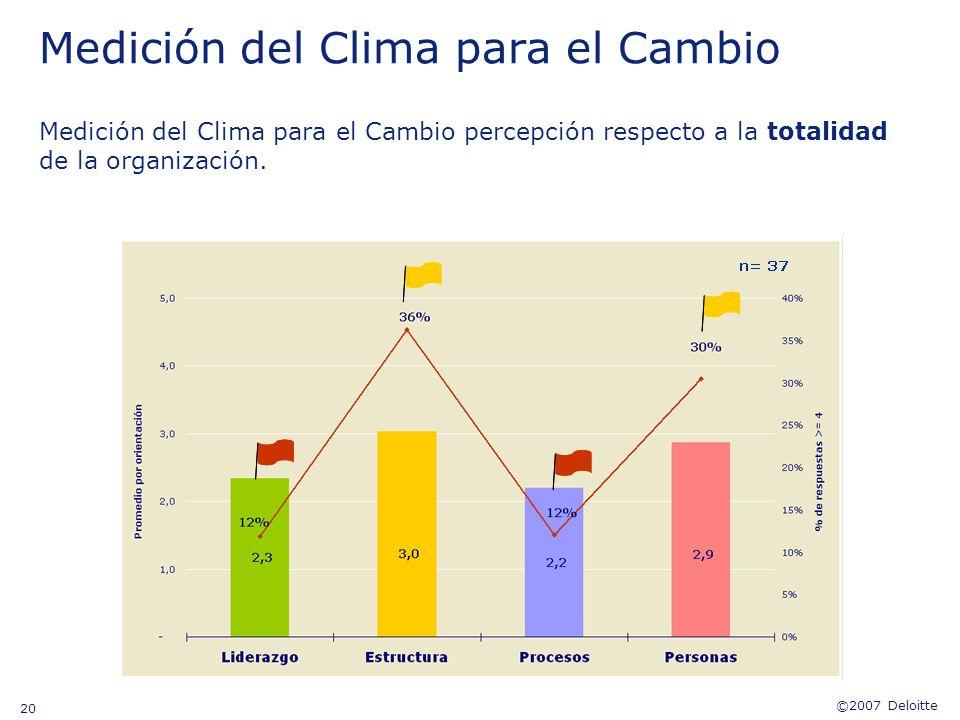 ©2007 Deloitte 20 Medición del Clima para el Cambio percepción respecto a la totalidad de la organización. Medición del Clima para el Cambio