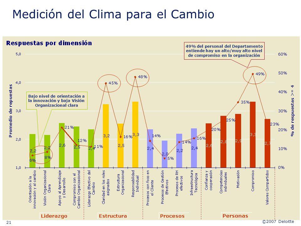 ©2007 Deloitte 21 Medición del Clima para el Cambio 49% del personal del Departamento entiende hay un alto/muy alto nivel de compromiso en la organiza