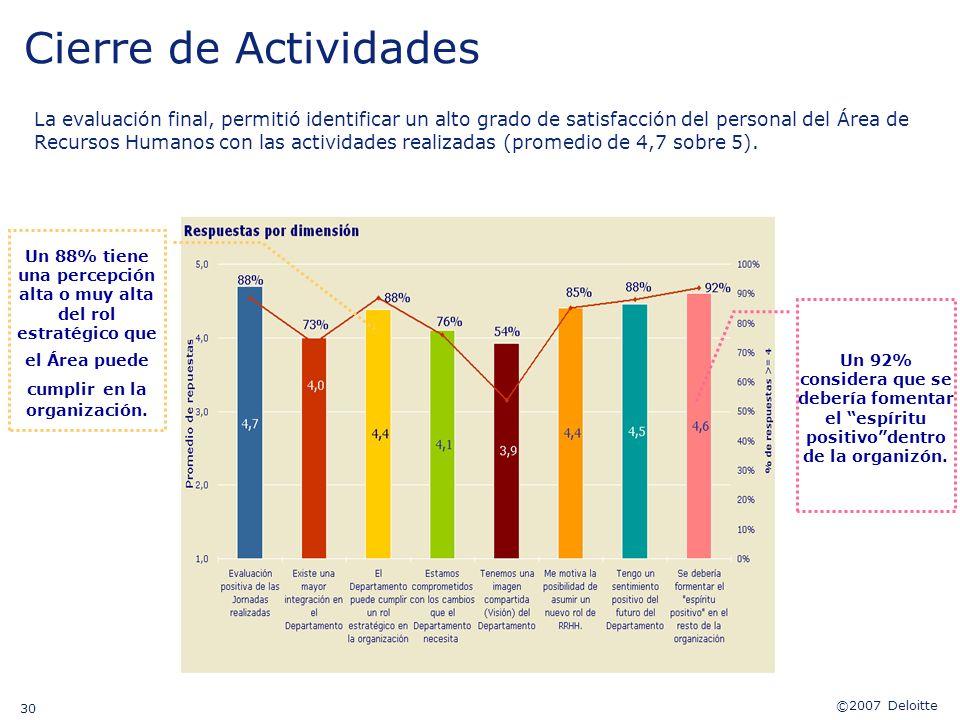 ©2007 Deloitte 30 Cierre de Actividades La evaluación final, permitió identificar un alto grado de satisfacción del personal del Área de Recursos Huma