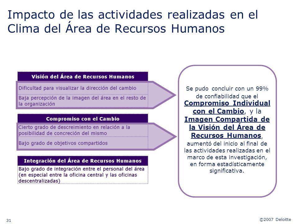©2007 Deloitte 31 Impacto de las actividades realizadas en el Clima del Área de Recursos Humanos Se pudo concluir con un 99% de confiabilidad que el C