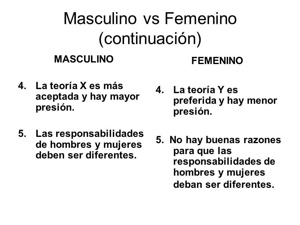 Masculino vs Femenino (continuación) MASCULINO 4.La teoría X es más aceptada y hay mayor presión. 5.Las responsabilidades de hombres y mujeres deben s