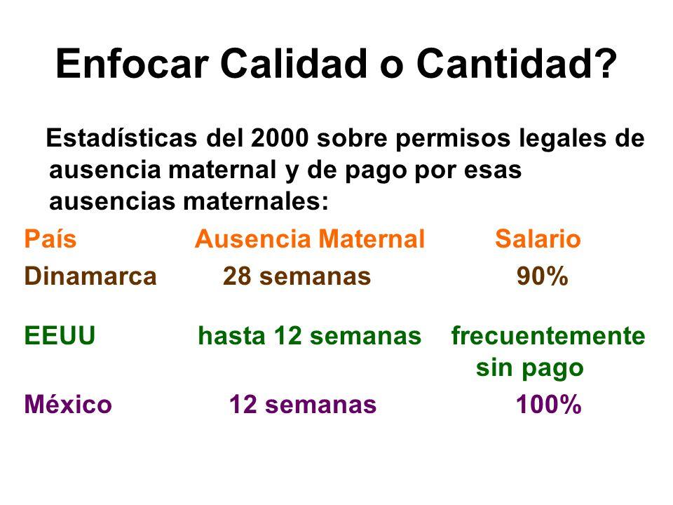 Enfocar Calidad o Cantidad? Estadísticas del 2000 sobre permisos legales de ausencia maternal y de pago por esas ausencias maternales: País Ausencia M