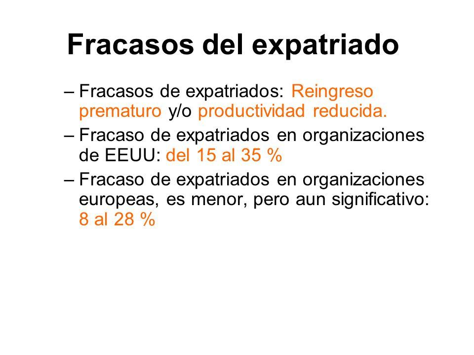 Fracasos del expatriado –Fracasos de expatriados: Reingreso prematuro y/o productividad reducida. –Fracaso de expatriados en organizaciones de EEUU: d