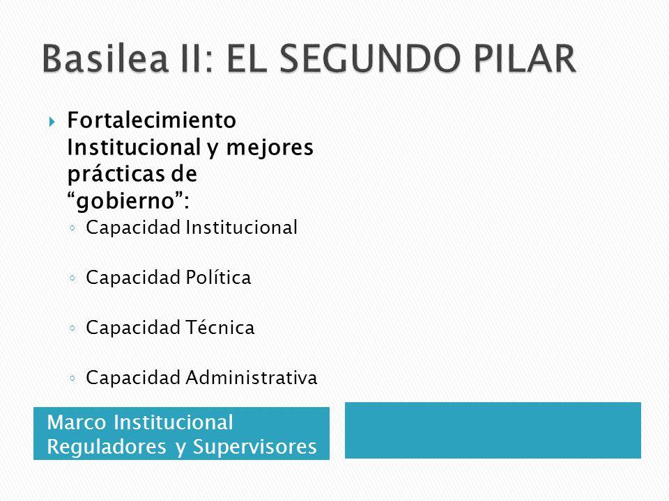 Marco Institucional Reguladores y Supervisores Fortalecimiento Institucional y mejores prácticas de gobierno: Capacidad Institucional Capacidad Políti