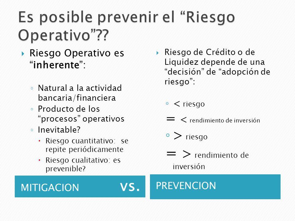 MITIGACION vs. PREVENCION Riesgo Operativo esinherente: Natural a la actividad bancaria/financiera Producto de los procesos operativos Inevitable? Rie
