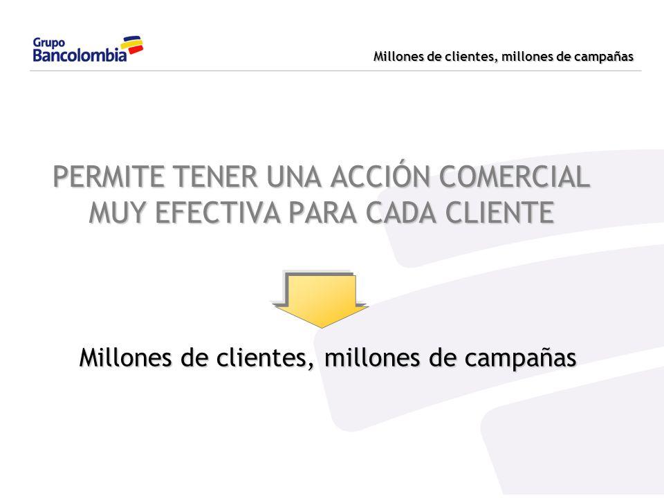 Millones de clientes, millones de campañas PERMITE TENER UNA ACCIÓN COMERCIAL MUY EFECTIVA PARA CADA CLIENTE Millones de clientes, millones de campaña