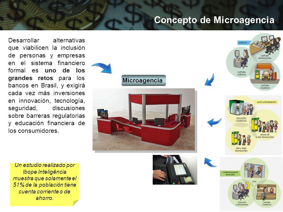 Financiamiento Fonte: Febraban e Ibope Inteligente Toma de crédito - 2004 Adquirió financiamiento No adquirió financiamiento