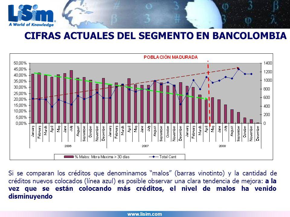 www.lisim.com Si se comparan los créditos que denominamos malos (barras vinotinto) y la cantidad de créditos nuevos colocados (línea azul) es posible