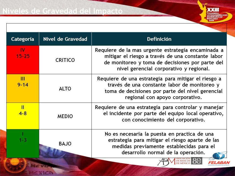 Niveles de Gravedad del Impacto CategoríaNivel de GravedadDefinición IV 15-25 CRITICO Requiere de la mas urgente estrategia encaminada a mitigar el ri