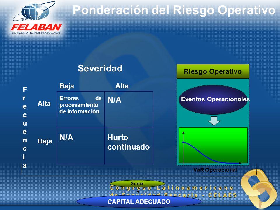 Riesgo Operativo Eventos Operacionales VaR Operacional CAPITAL ADECUADO Suma Severidad BajaAlta Errores de procesamiento de información N/A Hurto cont