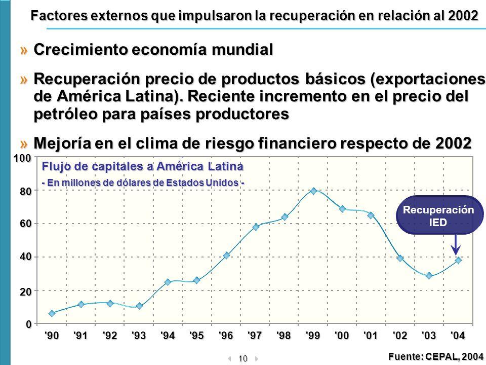 10 0 20 40 60 80100'90'91'92'93'94'95'96'97'98'99'00'01'02'03'04 Factores externos que impulsaron la recuperación en relación al 2002 »Crecimiento eco
