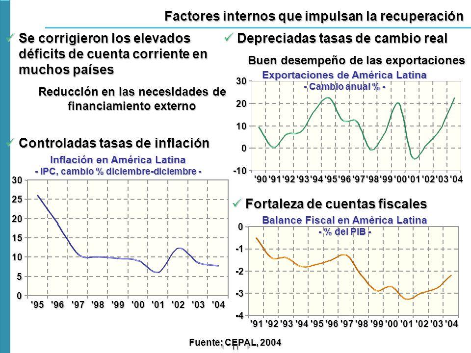 11 0 5 10 15 20 2530'95'96'97'98'99'00'01'02'03'04 Factores internos que impulsan la recuperación Se corrigieron los elevados déficits de cuenta corri