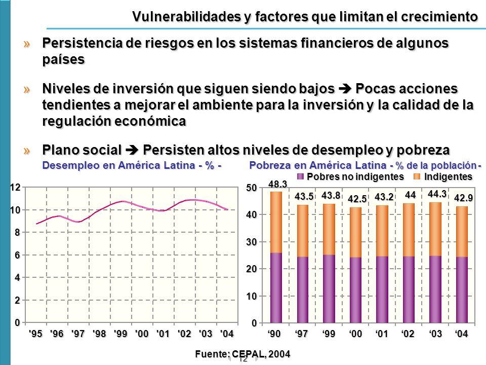 12 0 10 20 30 40509097990001020304 48.343.5 43.8 42.5 43.2 44 44.3 42.9 Vulnerabilidades y factores que limitan el crecimiento »Persistencia de riesgo