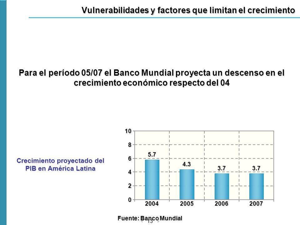 13 0 2 4 6 8102004200520062007 5.74.3 3.73.7 Vulnerabilidades y factores que limitan el crecimiento Crecimiento proyectado del PIB en América Latina F